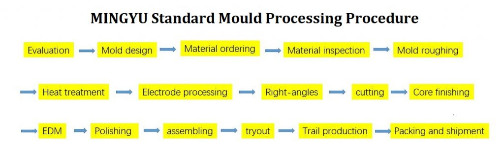 MINGYU mould processing procedure-1